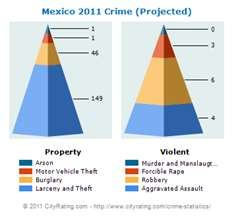 Stats Murder in Mexico